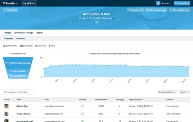 Livestorm permet d'accéder à de nombreuses informations et statistiques qui peuvent être ensuite importées automatiquement dans un CRM. © DR