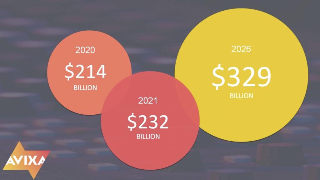 Les nouvelles prévisions optimistes d´AVIXA concernant les revenus du secteur commercial de l'industrie audiovisuelle © DR